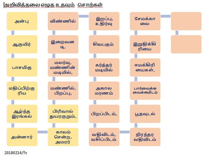 vocabulary in Tamil
